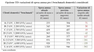 tabelle autorita riforma